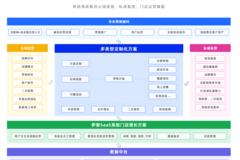 伊智美业营销解决方案框架:有效的拓客方法、建立微信私域流量池、全域营销获客。